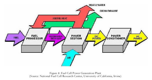 hydrogen fuel cell research papers